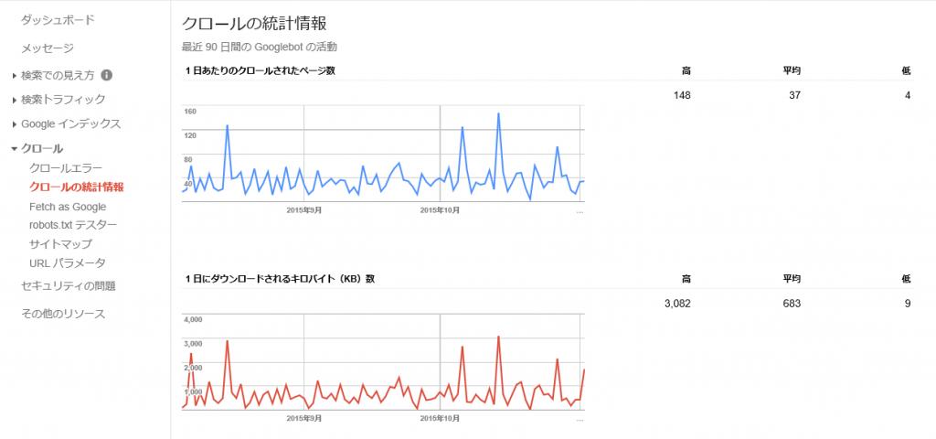 FX google解析